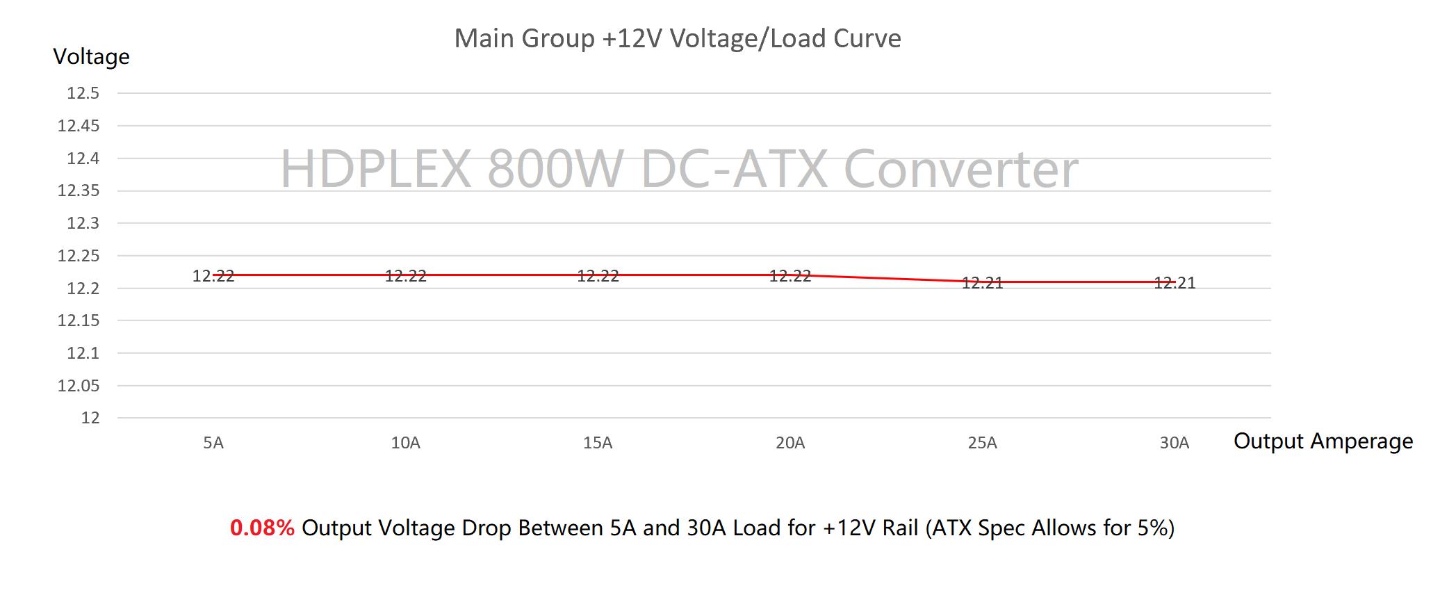 HDPLEX 800W DC-ATX with 16V-63VDC Input